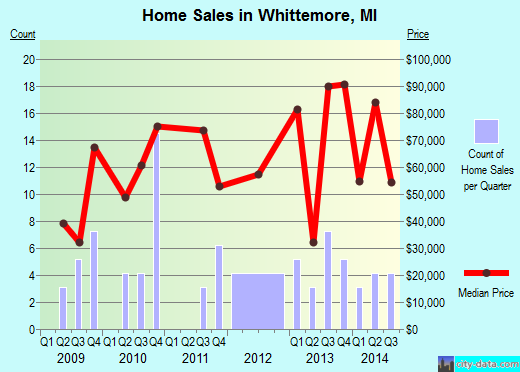Whittemore,MI real estate house value index trend