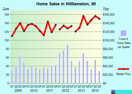 Williamston,MI real estate house value index trend