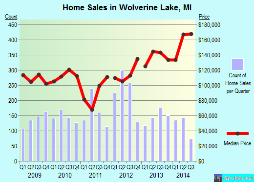 Wolverine Lake,MI real estate house value index trend