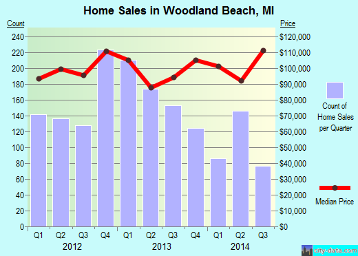 Woodland Beach,MI real estate house value index trend