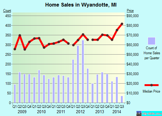 Wyandotte,MI real estate house value index trend