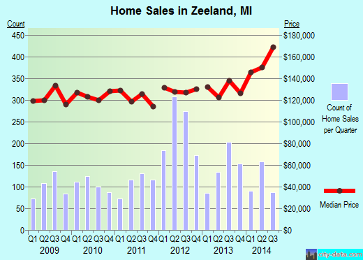 Zeeland,MI real estate house value index trend