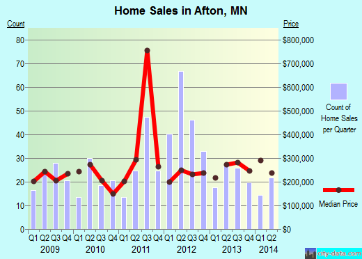 Afton,MN real estate house value index trend