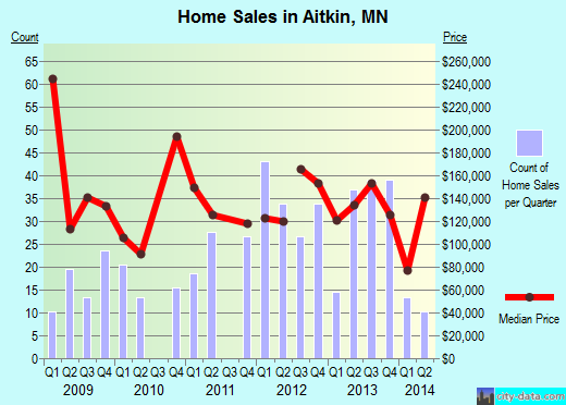 Aitkin,MN real estate house value index trend