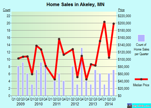 Akeley,MN real estate house value index trend
