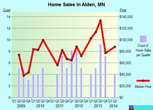 Alden,MN real estate house value index trend
