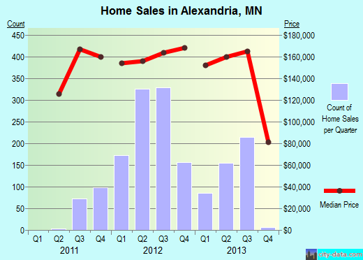 Alexandria,MN real estate house value index trend