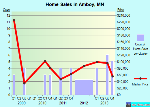 Amboy,MN real estate house value index trend