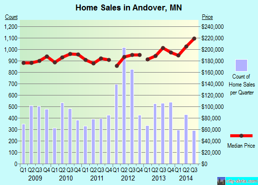 Andover,MN real estate house value index trend