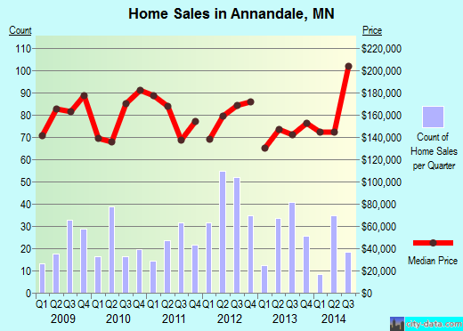 Annandale,MN index of house prices