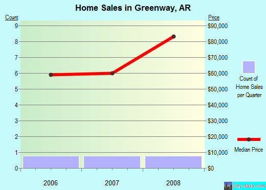 Greenway,AR real estate house value index trend