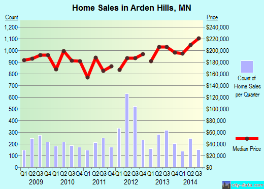 Arden Hills, MN index of house prices