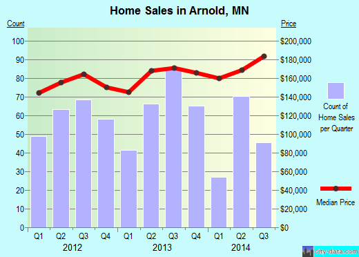 Arnold,MN real estate house value index trend