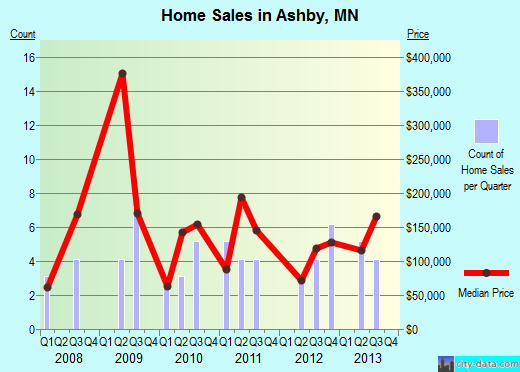 Ashby,MN real estate house value index trend