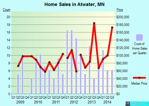 Atwater,MN real estate house value index trend