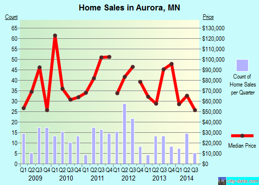 Aurora,MN real estate house value index trend