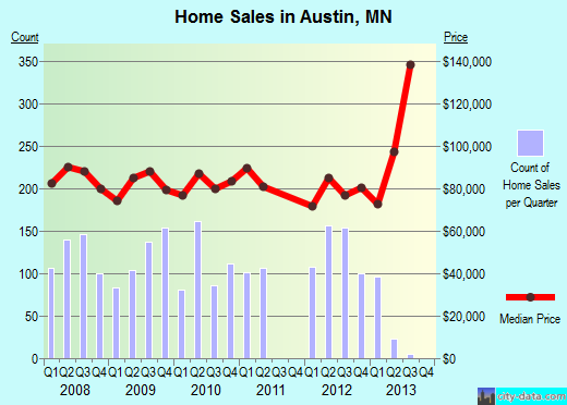 Austin,MN real estate house value index trend