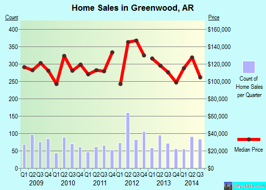 Greenwood,AR real estate house value index trend