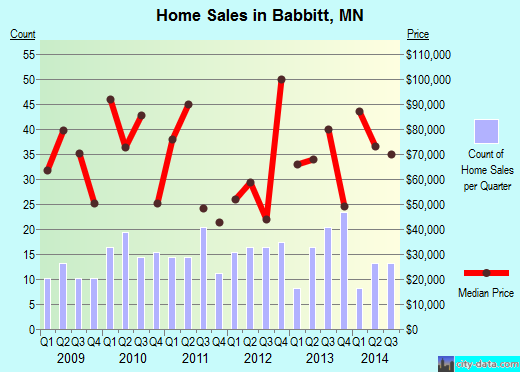 Babbitt,MN real estate house value index trend