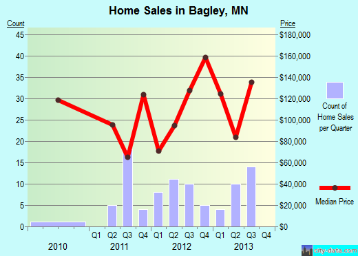 Bagley,MN real estate house value index trend