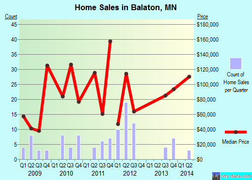 Balaton,MN real estate house value index trend