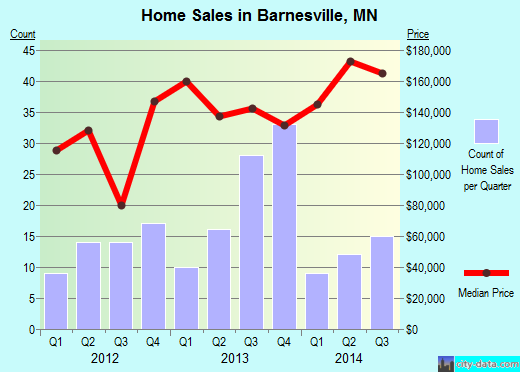 Barnesville,MN real estate house value index trend