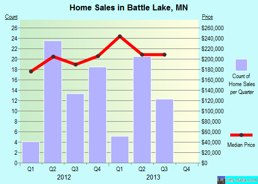 Battle Lake,MN real estate house value index trend