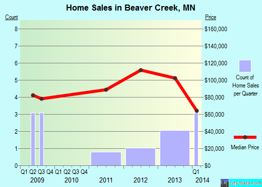Beaver Creek,MN real estate house value index trend