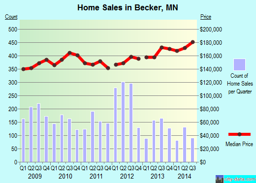Becker,MN real estate house value index trend