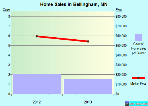 Bellingham,MN real estate house value index trend