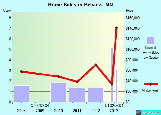 Belview,MN real estate house value index trend