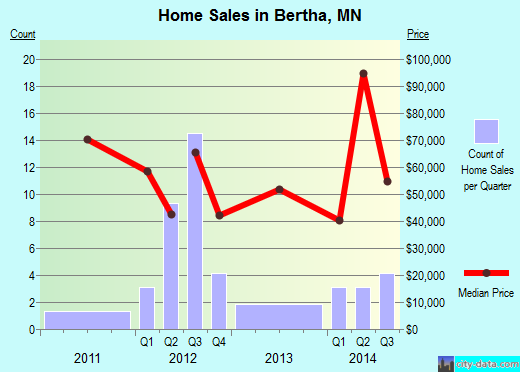 Bertha,MN real estate house value index trend