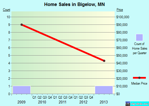 Bigelow,MN real estate house value index trend