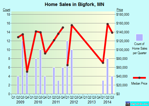 Bigfork,MN real estate house value index trend
