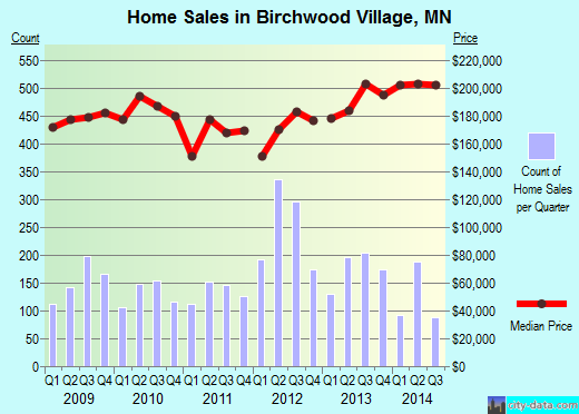 Birchwood Village,MN real estate house value index trend