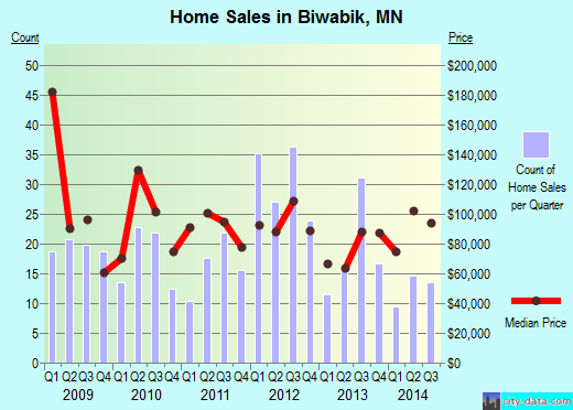 Biwabik,MN real estate house value index trend