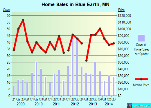 Blue Earth,MN real estate house value index trend