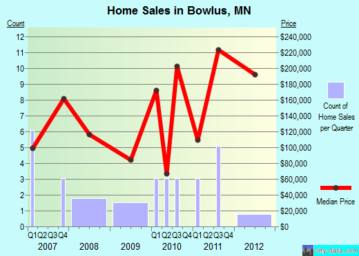 Bowlus,MN real estate house value index trend