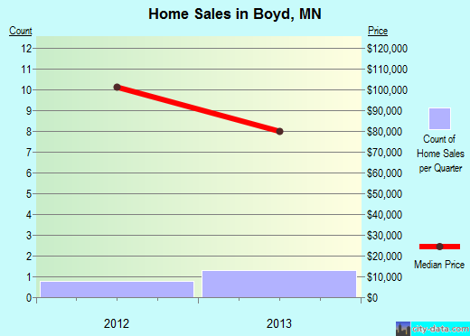 Boyd,MN real estate house value index trend