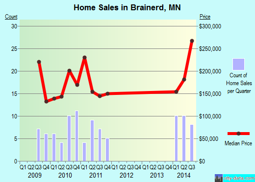 Brainerd,MN real estate house value index trend