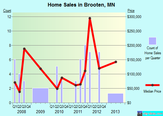 Brooten,MN real estate house value index trend