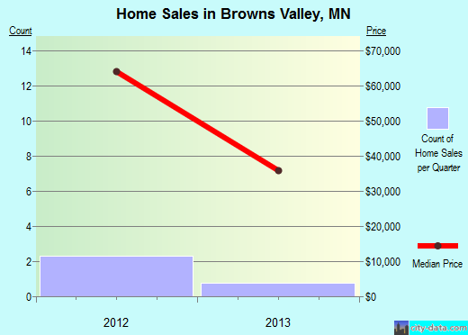 Browns Valley,MN real estate house value index trend