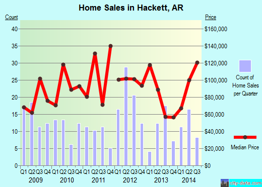 Hackett,AR real estate house value index trend