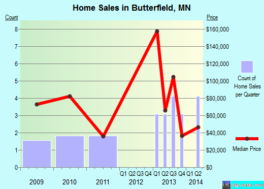 Butterfield,MN real estate house value index trend