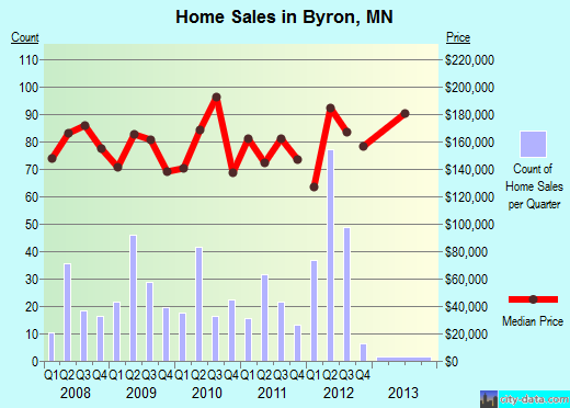 Byron,MN real estate house value index trend