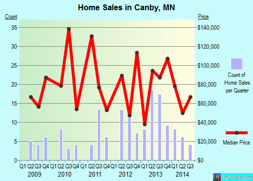 Canby,MN real estate house value index trend