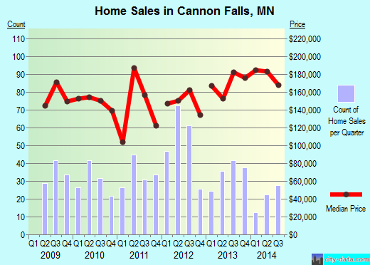 Cannon Falls,MN real estate house value index trend