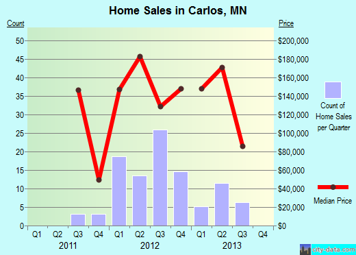 Carlos,MN real estate house value index trend