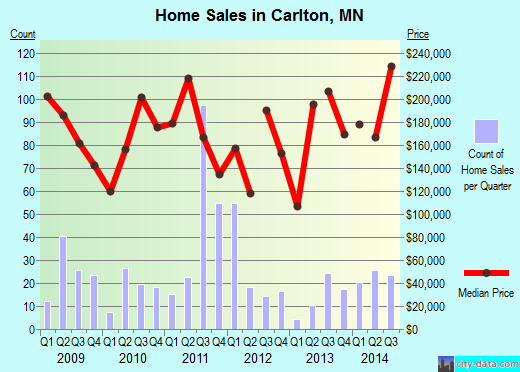 Carlton,MN real estate house value index trend