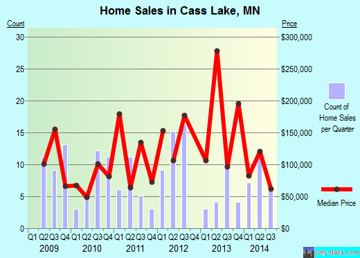 Cass Lake,MN real estate house value index trend